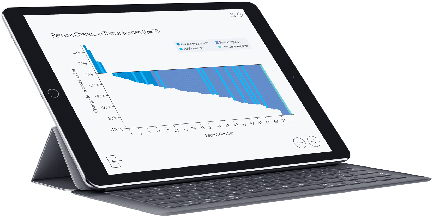 Tablet mit Waterfall Plot